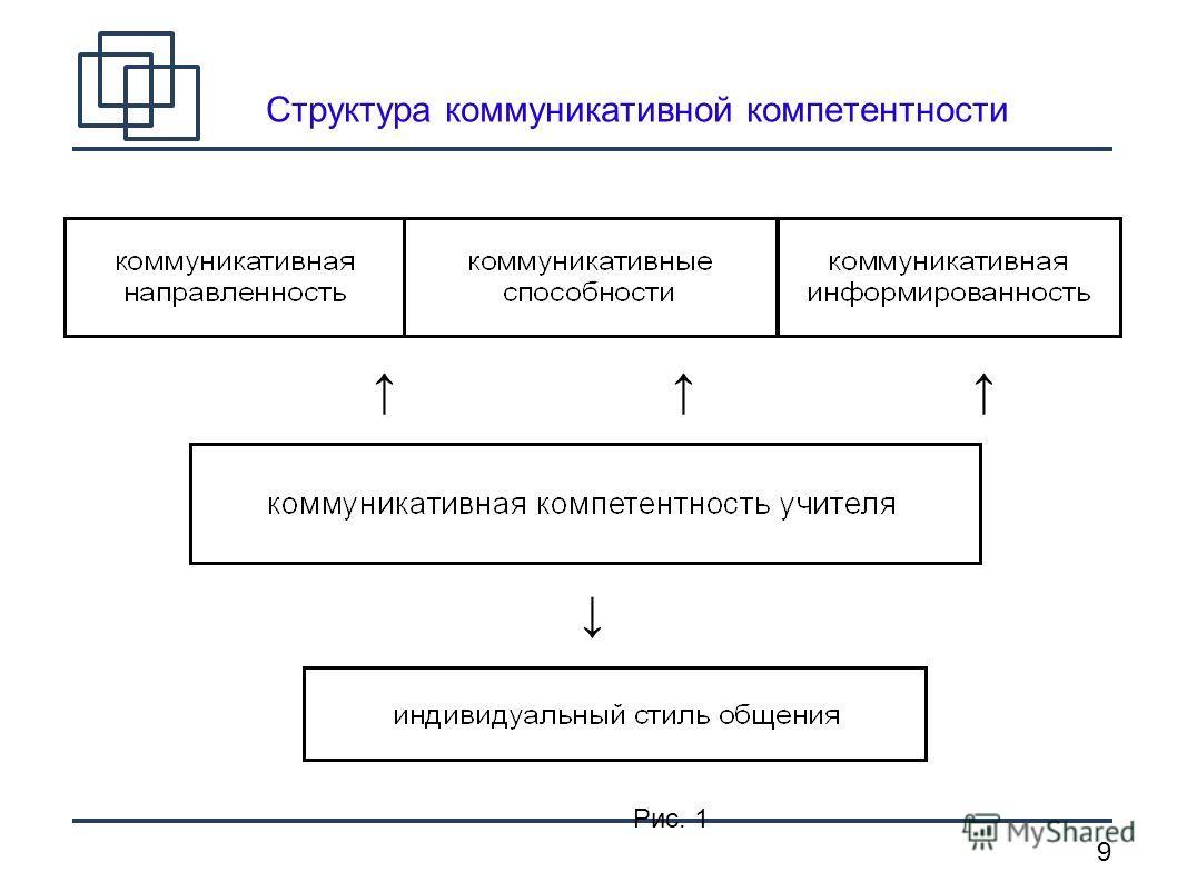 9 Структура коммуникативной компетентности Рис. 1