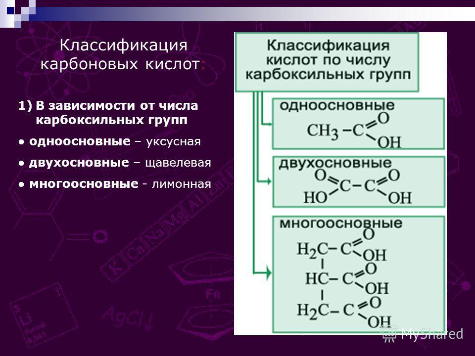 Классификация карбоновых кислот: 1)В зависимости от числа карбоксильных групп одноосновные – уксусная двухосновные – щавелевая многоосновные - лимонная