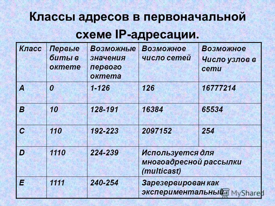Классы адресов в первоначальной схеме IP-адресации. КлассПервые биты в октете Возможные значения первого октета Возможное число сетей Возможное Число узлов в сети А01-12612616777214 B10128-1911638465534 C110192-2232097152254 D1110224-239Используется