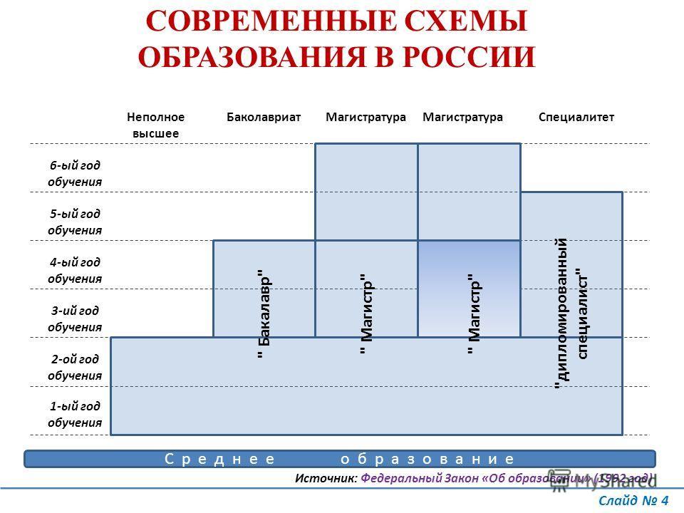 СХЕМЫ ОБРАЗОВАНИЯ В РОССИИ
