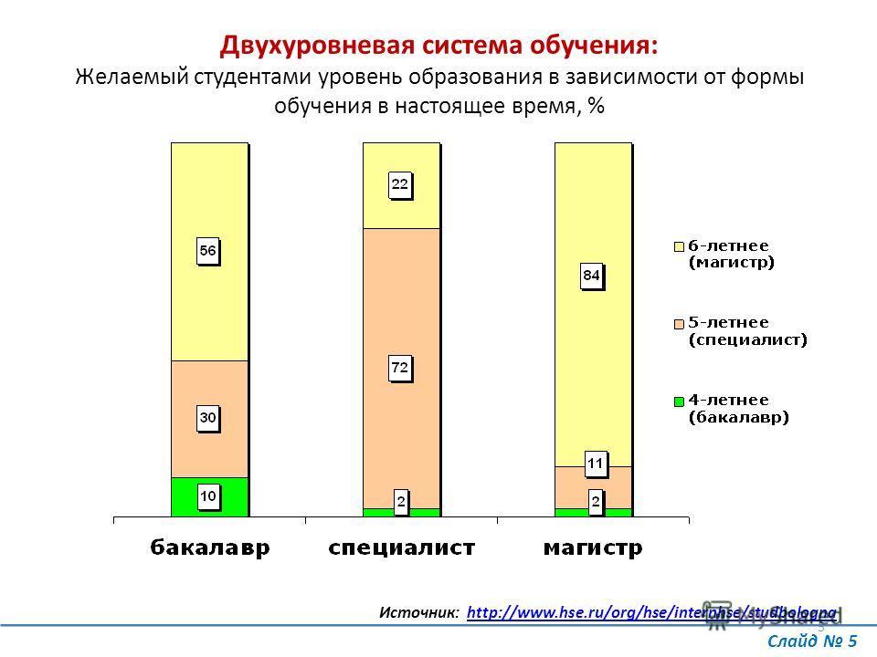 5 Двухуровневая система обучения: Желаемый студентами уровень образования в зависимости от формы обучения в настоящее время, % Слайд 5 Источник: http://www.hse.ru/org/hse/internhse/studbolognahttp://www.hse.ru/org/hse/internhse/studbologna