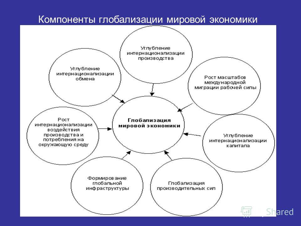 Менеджмент международный менеджмент