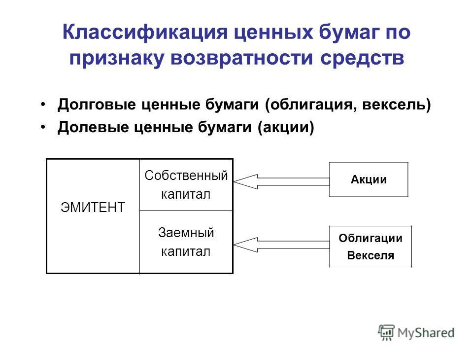 Классификация ценных бумаг по признаку возвратности средств Долговые ценные бумаги (облигация, вексель) Долевые ценные бумаги (акции) ЭМИТЕНТ Собственный капитал Заемный капитал Акции Облигации Векселя