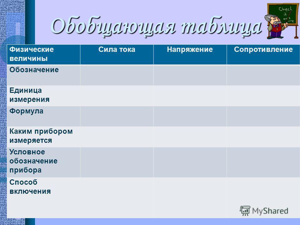 Обобщающая таблица Физические величины Сила токаНапряжениеСопротивление Обозначение Единица измерения Формула Каким прибором измеряется Условное обозначение прибора Способ включения