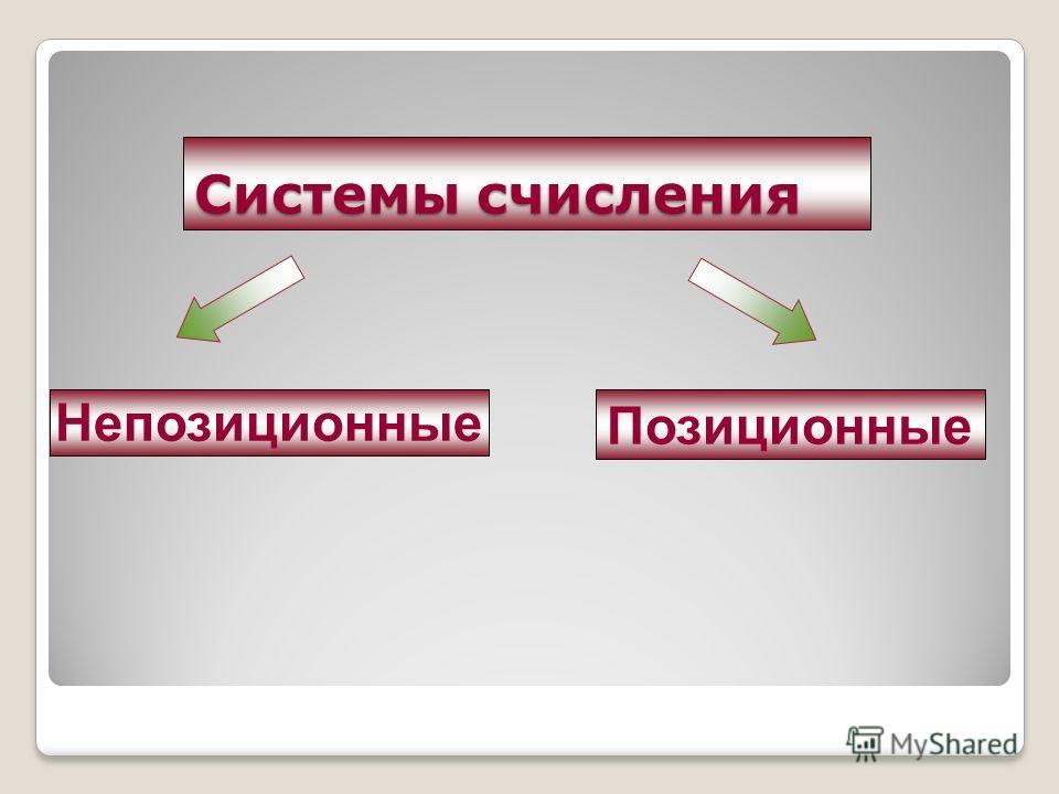 Системы счисления Позиционные Непозиционные