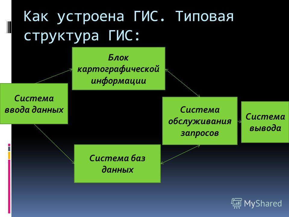 Как устроена ГИС. Типовая структура ГИС: Система ввода данных Система обслуживания запросов Система баз данных Блок картографической информации Система вывода