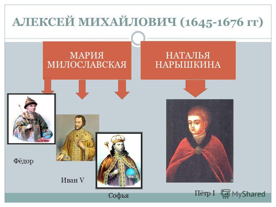 АЛЕКСЕЙ МИХАЙЛОВИЧ (1645-1676 гг) МАРИЯ МИЛОСЛАВСКАЯ НАТАЛЬЯ НАРЫШКИНА Фёдор Иван V Софья Пётр I
