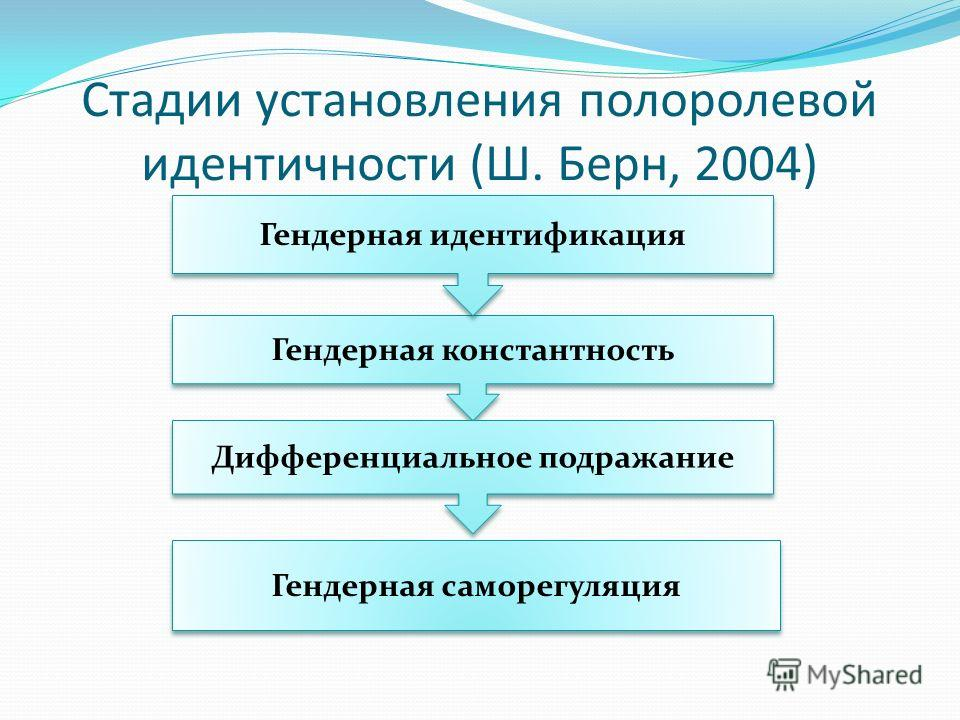 Стадии установления полоролевой идентичности (Ш. Берн, 2004) Гендерная константность Гендерная идентификация Дифференциальное подражание Гендерная саморегуляция