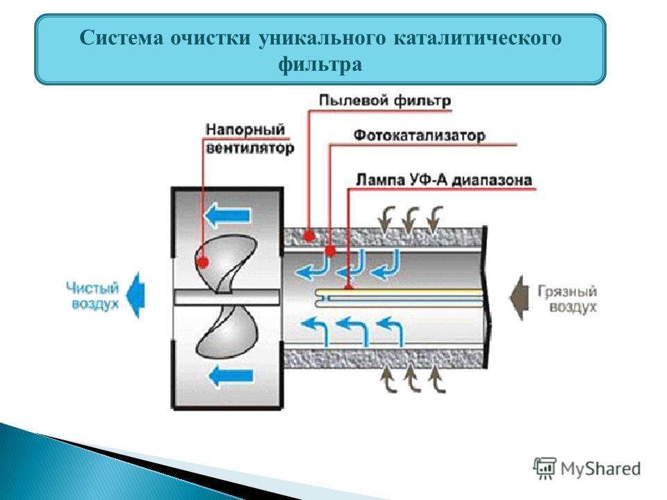 Система очистки уникального каталитического фильтра