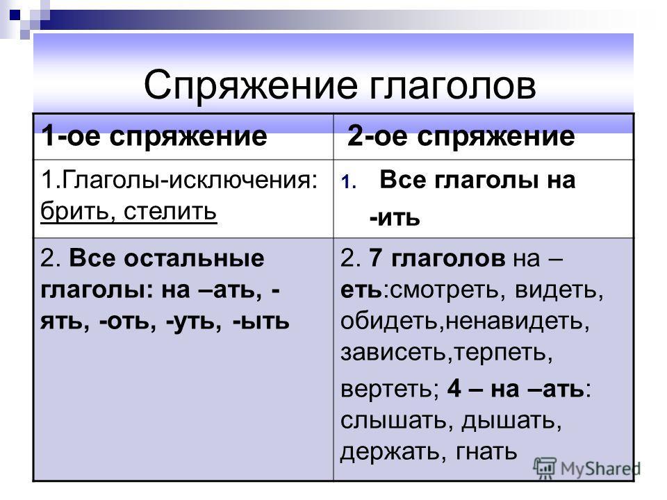 Спряжение глаголов 1-ое спряжение 2-ое спряжение 1.Глаголы-исключения: брить, стелить 1. Все глаголы на -ить 2. Все остальные глаголы: на –ать, - ять, -оть, -уть, -ыть 2. 7 глаголов на – еть:смотреть, видеть, обидеть,ненавидеть, зависеть,терпеть, вер
