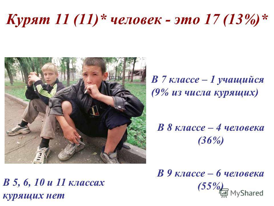 Курят 11 (11)* человек - это 17 (13%)* В 8 классе – 4 человека (36%) В 7 классе – 1 учащийся (9% из числа курящих) В 5, 6, 10 и 11 классах курящих нет В 9 классе – 6 человека (55%)