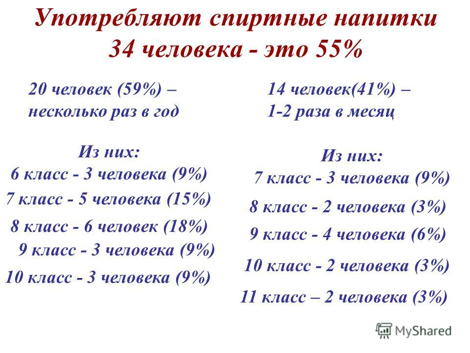 Употребляют спиртные напитки 34 человека - это 55% 14 человек(41%) – 1-2 раза в месяц 20 человек (59%) – несколько раз в год Из них: 6 класс - 3 человека (9%) 10 класс - 3 человека (9%) Из них: 7 класс - 3 человека (9%) 9 класс - 3 человека (9%) 8 кл