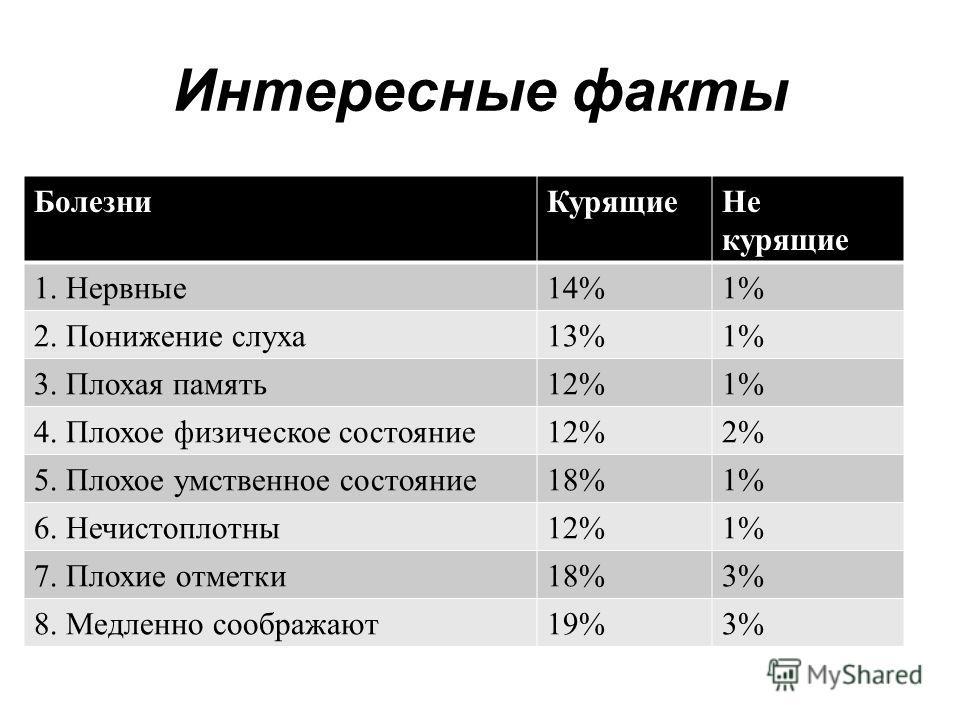 Интересные факты БолезниКурящиеНе курящие 1. Нервные14%1% 2. Понижение слуха13%1% 3. Плохая память12%1% 4. Плохое физическое состояние12%2% 5. Плохое умственное состояние18%1% 6. Нечистоплотны12%1% 7. Плохие отметки18%3% 8. Медленно соображают19%3%