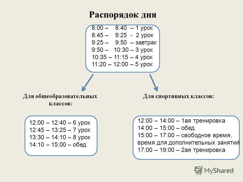Распорядок дня 8:00 – 8:40 – 1 урок 8:45 – 9:25 - 2 урок 9:25 – 9:50 – завтрак 9:50 – 10:30 – 3 урок 10:35 – 11:15 – 4 урок 11:20 – 12:00 – 5 урок Для общеобразовательных классов: Для спортивных классов: 12:00 – 12:40 – 6 урок 12:45 – 13:25 – 7 урок