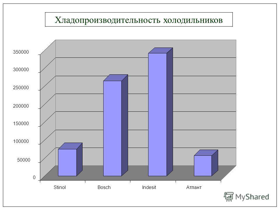 0 50000 100000 150000 200000 250000 300000 350000 StinolBoschIndesitАтлант Хладопроизводительность холодильников