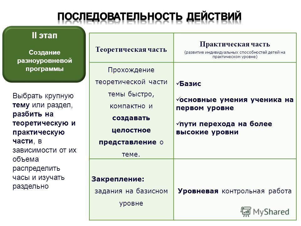 II этап Создание разноуровневой программы Теоретическая часть Практическая часть (развитие индивидуальных способностей детей на практическом уровне) Прохождение теоретической части темы быстро, компактно и создавать целостное представление о теме. Ба
