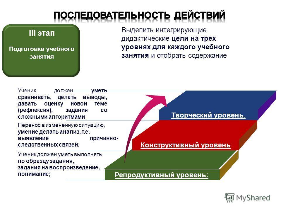 Творческий уровень. Конструктивный уровень Репродуктивный уровень: Ученик должен уметь выполнять по образцу задания, задания на воспроизведение, понимание; Перенос в измененную ситуацию, умение делать анализ, т.е. выявление причинно- следственных свя