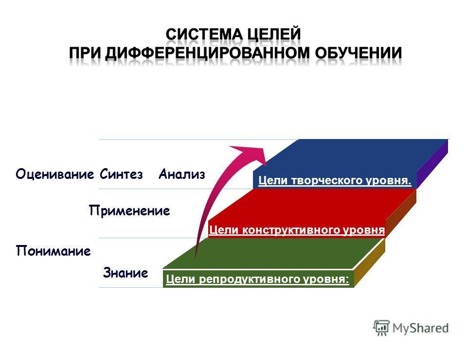 Цели творческого уровня. Цели конструктивного уровня Цели репродуктивного уровня: Знание Понимание Применение АнализОцениваниеСинтез