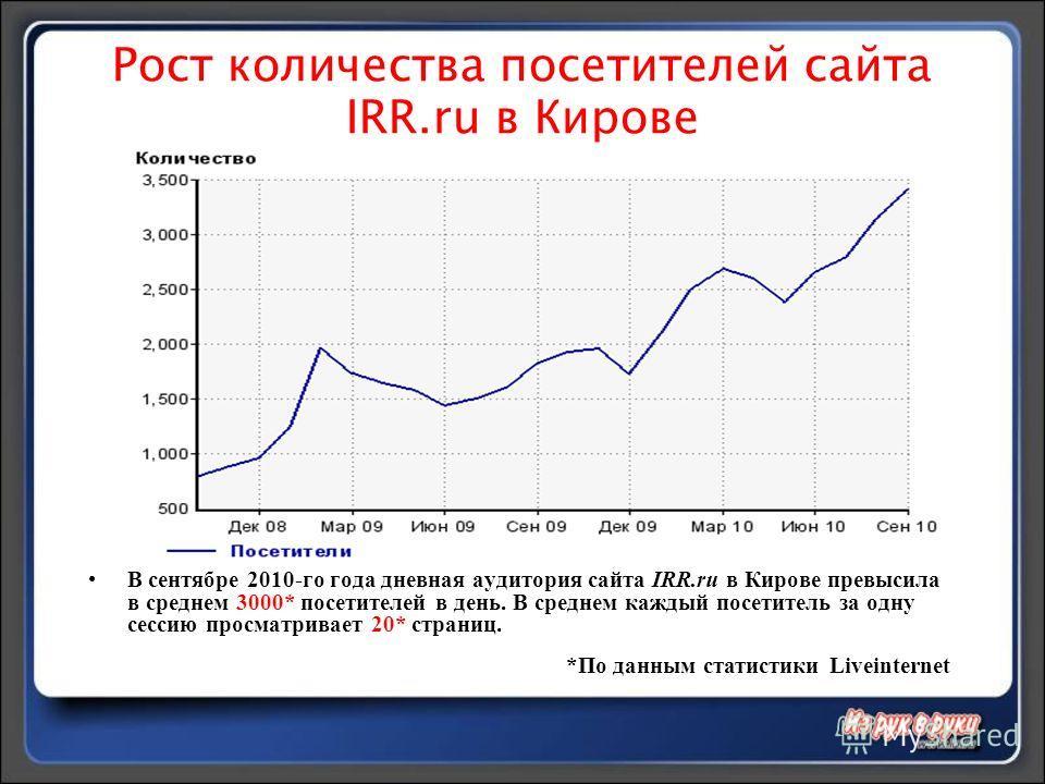 Рост количества посетителей сайта IRR.ru в Кирове В сентябре 2010-го года дневная аудитория сайта IRR.ru в Кирове превысила в среднем 3000* посетителей в день. В среднем каждый посетитель за одну сессию просматривает 20* страниц. *По данным статистик