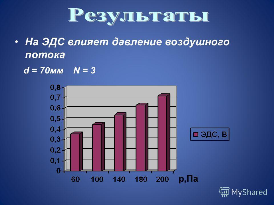 На ЭДС влияет давление воздушного потока d = 70мм N = 3 p,Па