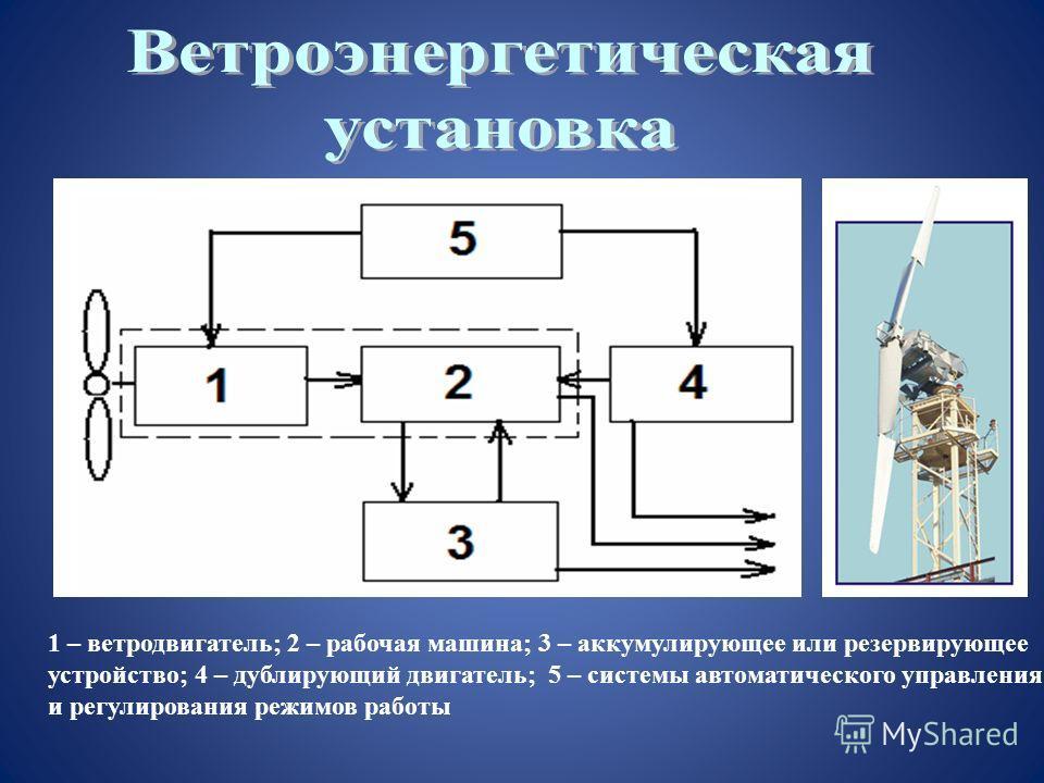 1 – ветродвигатель; 2 – рабочая машина; 3 – аккумулирующее или резервирующее устройство; 4 – дублирующий двигатель; 5 – системы автоматического управления и регулирования режимов работы