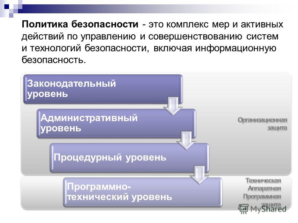Политика безопасности - это комплекс мер и активных действий по управлению и совершенствованию систем и технологий безопасности, включая информационную безопасность. Законодательный уровень Административный уровень Процедурный уровень Программно- тех