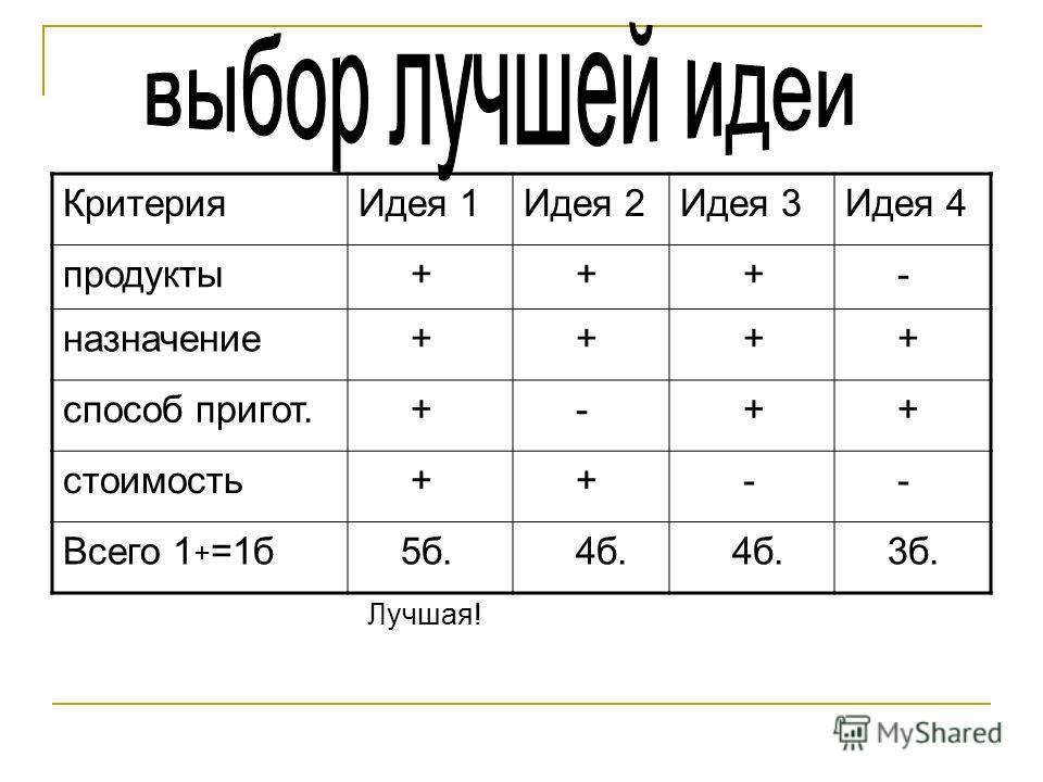 КритерияИдея 1Идея 2Идея 3Идея 4 продукты + + + - назначение + + + + способ пригот. + - + + стоимость + + - - Всего 1 + =1б 5б. 4б. 3б. Лучшая!