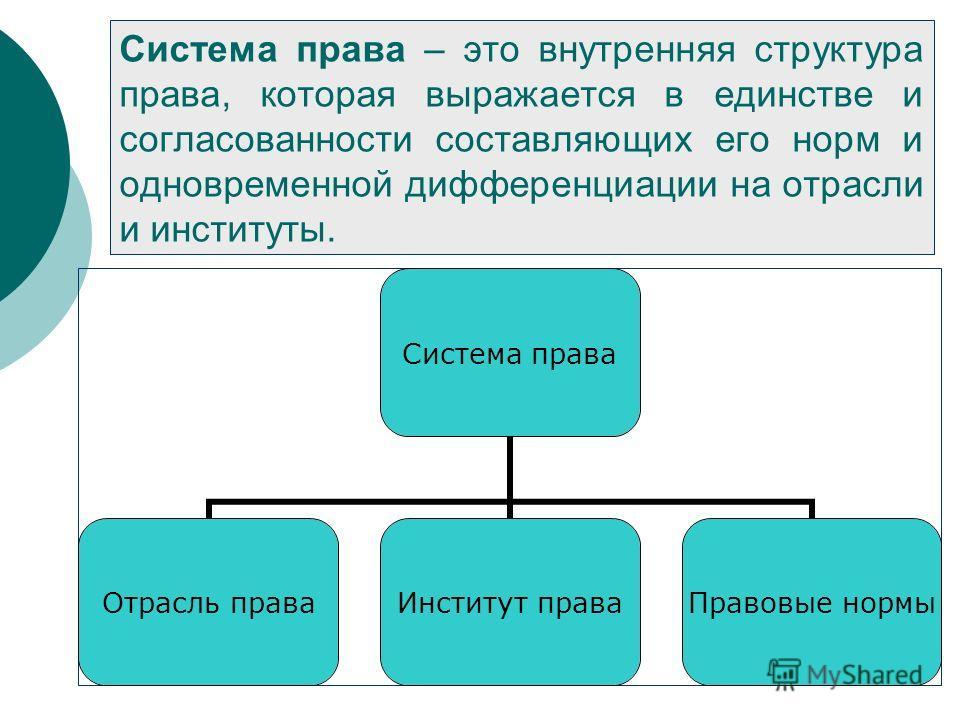 Система права – это внутренняя структура права, которая выражается в единстве и согласованности составляющих его норм и одновременной дифференциации на отрасли и институты. Система права Отрасль права Институт права Правовые нормы