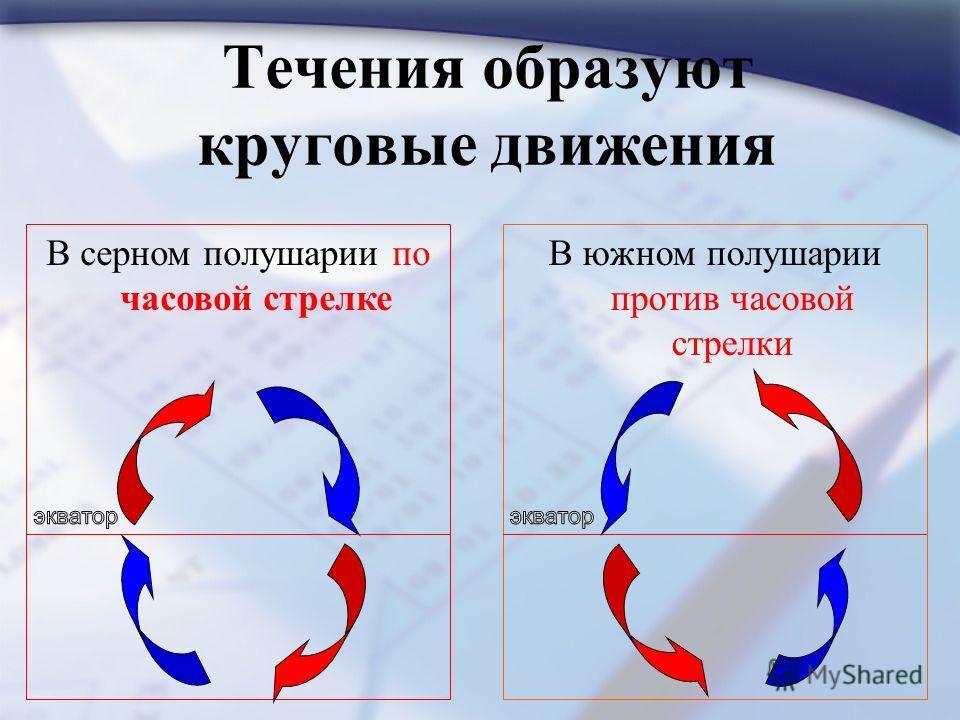 Течения образуют круговые движения В серном полушарии по часовой стрелке В южном полушарии против часовой стрелки
