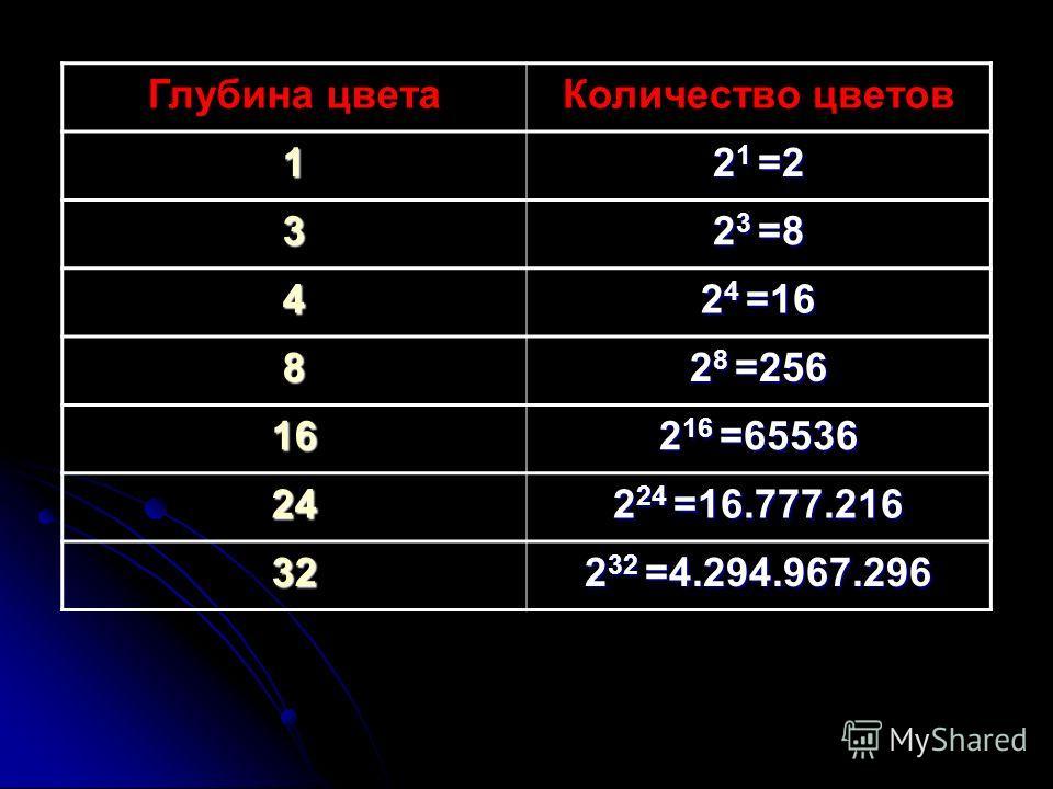 Глубина цветаКоличество цветов 1 2 1 =2 3 2 3 =8 4 2 4 =16 8 2 8 =256 16 2 16 =65536 24 2 24 =16.777.216 32 2 32 =4.294.967.296