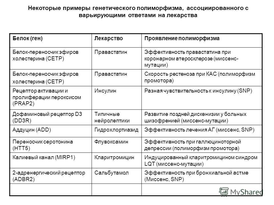 Некоторые примеры генетического полиморфизма, ассоциированного с варьирующими ответами на лекарства Белок (ген)ЛекарствоПроявление полиморфизма Белок-переносчик эфиров холестерина (CETP) ПравастатинЭффективность правастатина при коронарном атеросклер