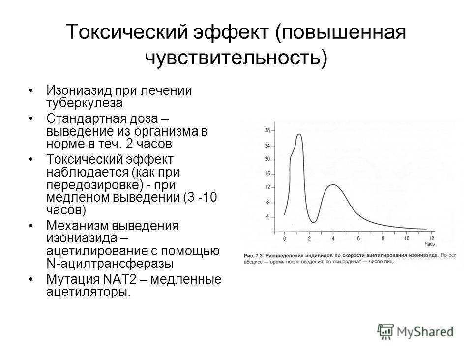 Токсический эффект (повышенная чувствительность) Изониазид при лечении туберкулеза Стандартная доза – выведение из организма в норме в теч. 2 часов Токсический эффект наблюдается (как при передозировке) - при медленом выведении (3 -10 часов) Механизм