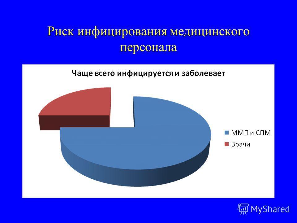 Риск инфицирования медицинского персонала