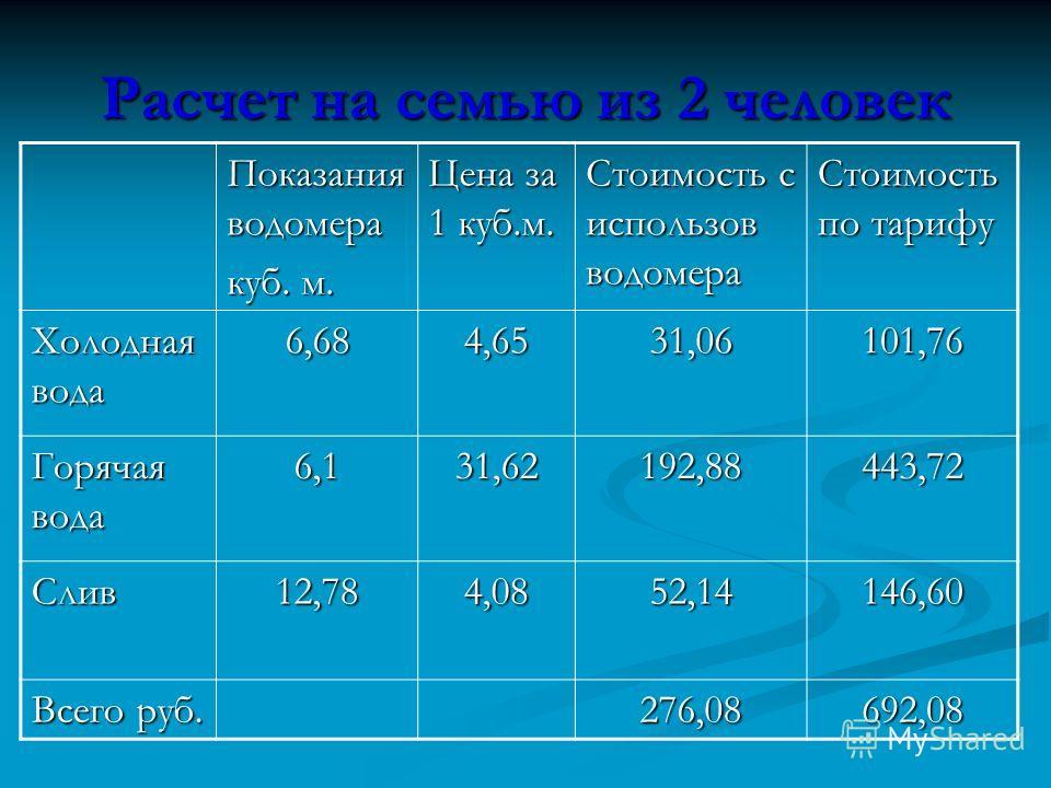 Расчет на семью из 2 человек Показания водомера куб. м. Цена за 1 куб.м. Стоимость с использов водомера Стоимость по тарифу Холодная вода 6,684,6531,06101,76 Горячая вода 6,131,62192,88443,72 Слив12,784,0852,14146,60 Всего руб. 276,08692,08
