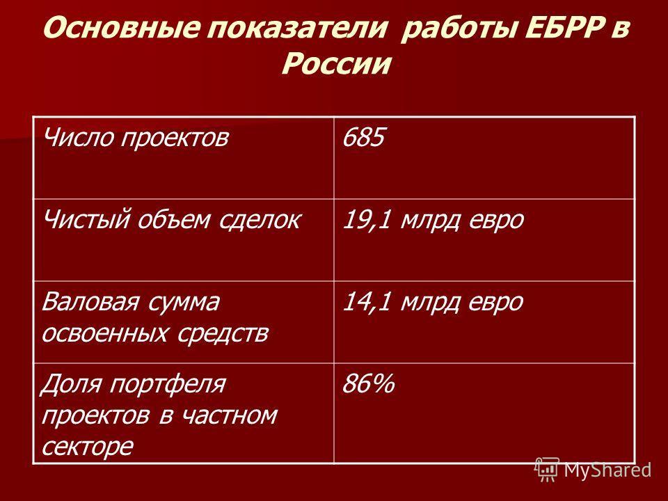 Основные показатели работы ЕБРР в России Число проектов685 Чистый объем сделок19,1 млрд евро Валовая сумма освоенных средств 14,1 млрд евро Доля портфеля проектов в частном секторе 86%