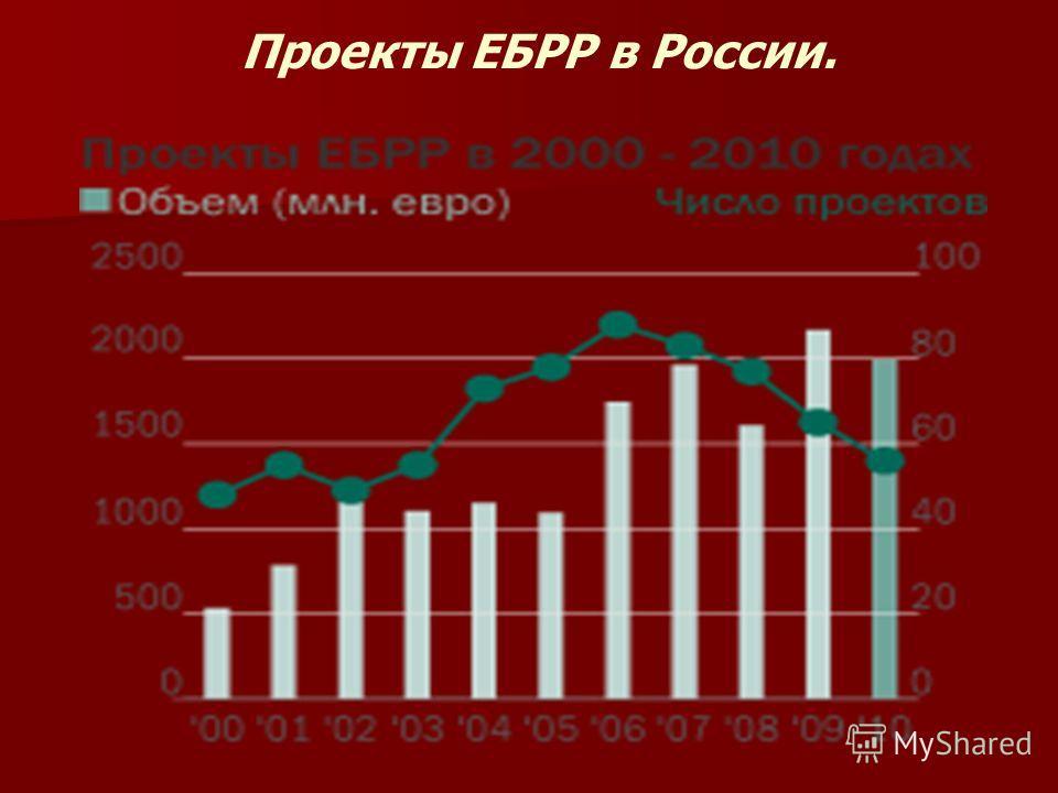 Проекты ЕБРР в России.