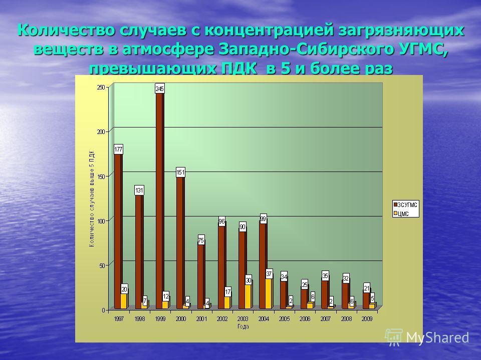 Количество случаев с концентрацией загрязняющих веществ в атмосфере Западно-Сибирского УГМС, превышающих ПДК в 5 и более раз