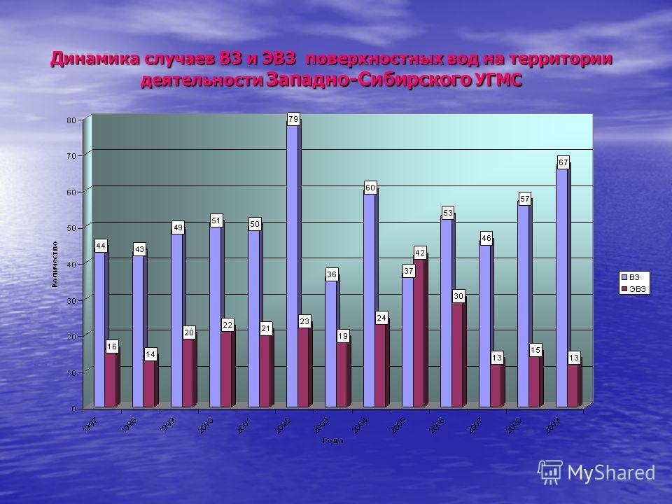 Динамика случаев ВЗ и ЭВЗ поверхностных вод на территории деятельности Западно-Сибирского УГМС