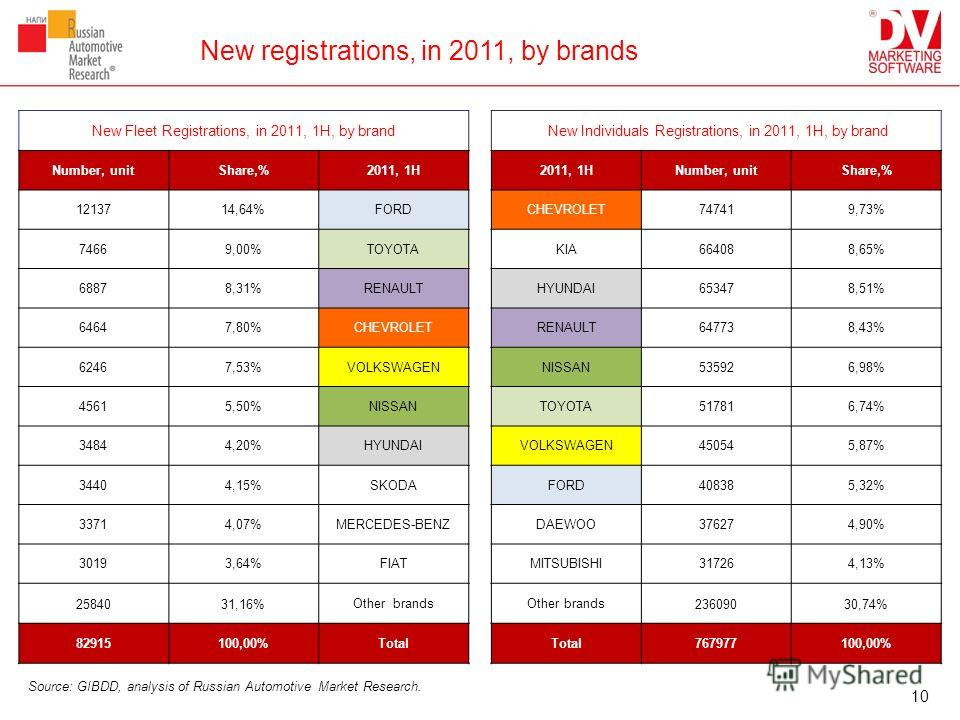 New registrations, in 2011, by brands New Fleet Registrations, in 2011, 1H, by brand New Individuals Registrations, in 2011, 1H, by brand Number, unitShare,%2011, 1H Number, unitShare,% 1213714,64%FORDCHEVROLET747419,73% 74669,00%TOYOTAKIA664088,65%