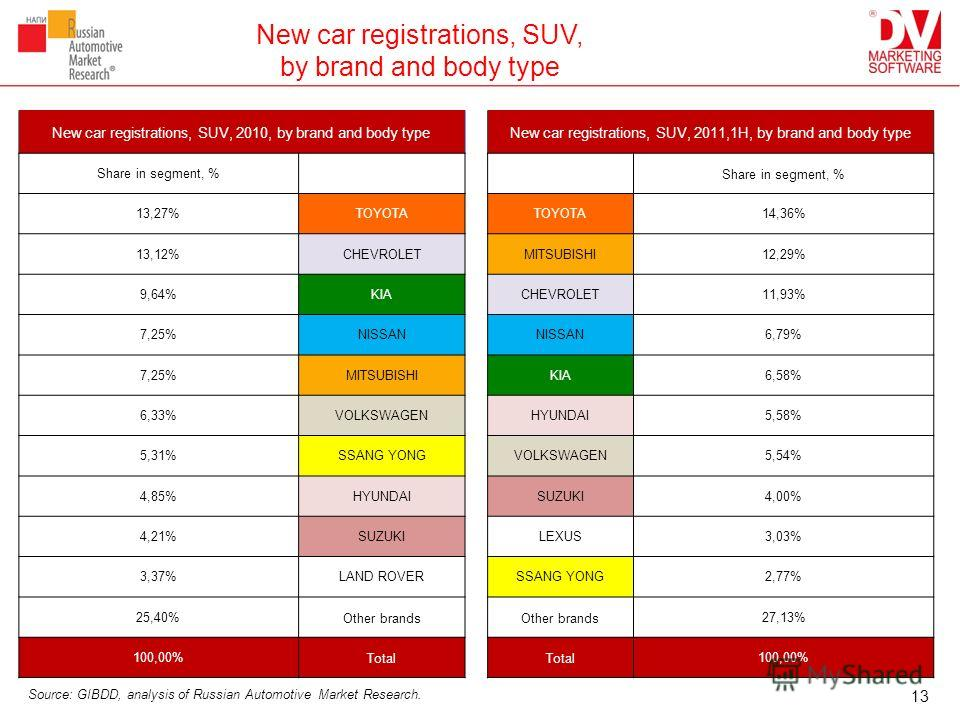 New car registrations, SUV, by brand and body type New car registrations, SUV, 2010, by brand and body typeNew car registrations, SUV, 2011,1H, by brand and body type Share in segment, % 13,27%TOYOTA 14,36% 13,12%CHEVROLETMITSUBISHI12,29% 9,64%KIACHE