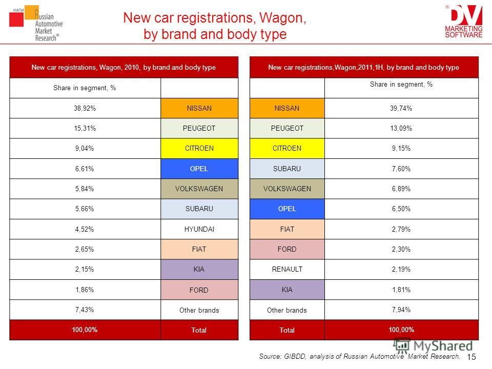 New car registrations, Wagon, by brand and body type New car registrations, Wagon, 2010, by brand and body typeNew car registrations,Wagon,2011,1H, by brand and body type Share in segment, % 38,92%NISSAN 39,74% 15,31%PEUGEOT 13,09% 9,04%CITROEN 9,15%