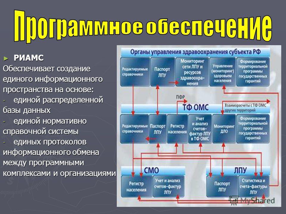 РИАМС РИАМС Обеспечивает создание единого информационного пространства на основе: - единой распределенной базы данных - единой нормативно справочной системы - единых протоколов информационного обмена между программными комплексами и организациями