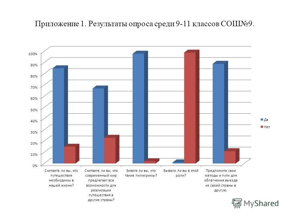 Приложение 1. Результаты опроса среди 9-11 классов СОШ9.