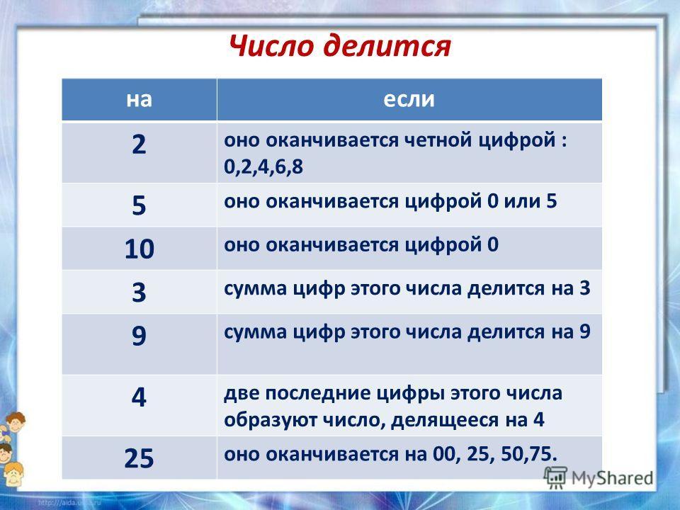 Число делится наесли 2 оно оканчивается четной цифрой : 0,2,4,6,8 5 оно оканчивается цифрой 0 или 5 10 оно оканчивается цифрой 0 3 сумма цифр этого числа делится на 3 9 сумма цифр этого числа делится на 9 4 две последние цифры этого числа образуют чи