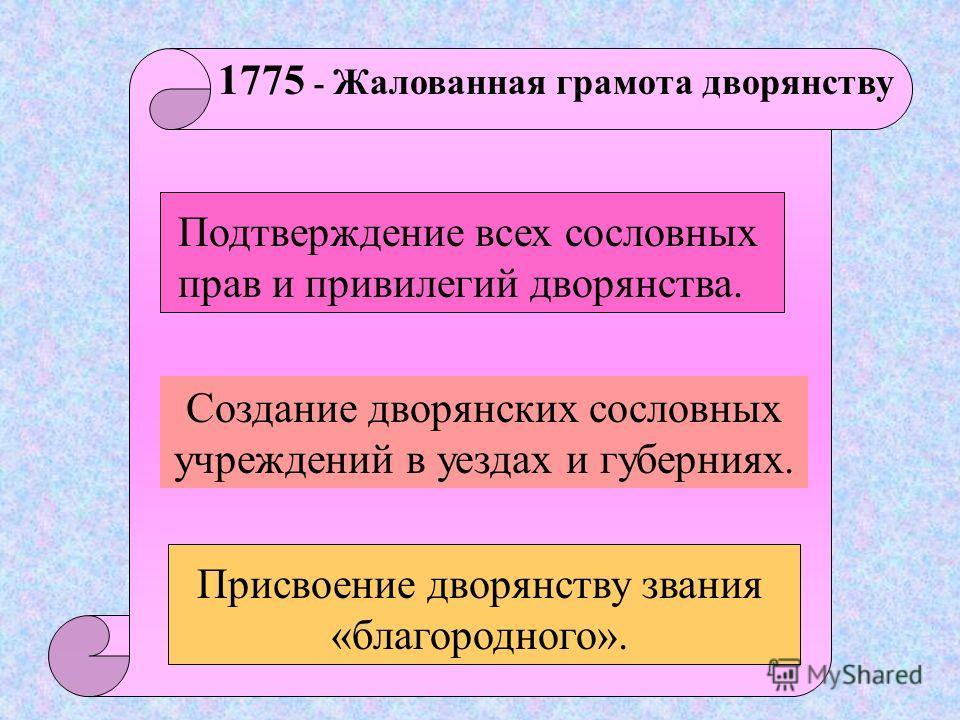 Сословная политика была направлена на укрепление социальной базы абсолютизма - дворянства. 1762 - Запрещение всем недворянам приобре- тать крестьян для работы на мануфактурах. 1762 – Подтверждение «Манифеста о вольности дворянства». 1765, 1767 – Усил