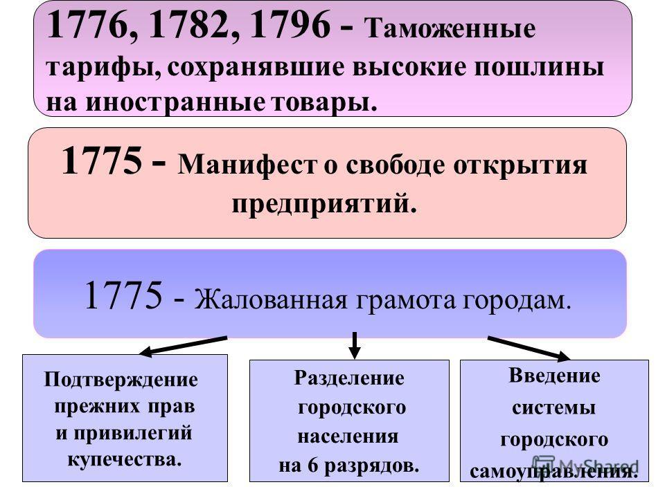 Основные цели Поощрение развития отечественной промышлен- ности и торговли. Формирование купеческого сословия в России.
