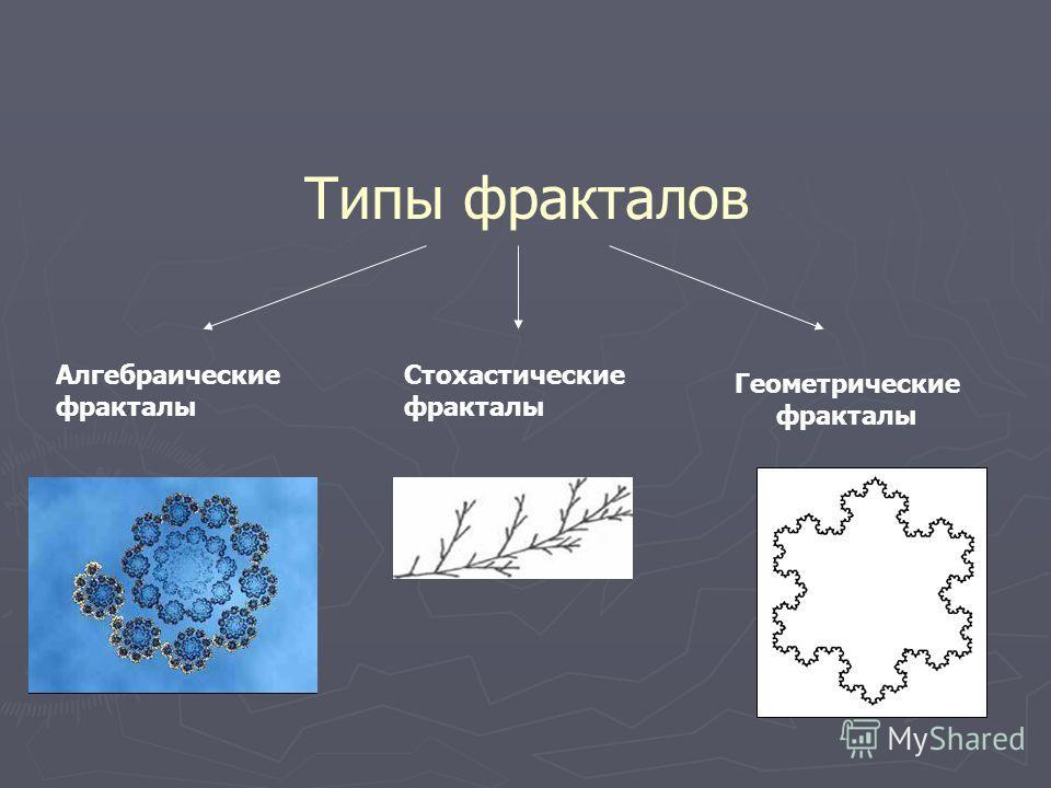 Типы фракталов Геометрические фракталы Алгебраические фракталы Стохастические фракталы