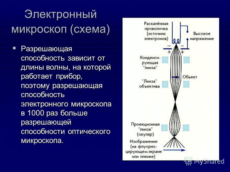 Электронный микроскоп (схема) Разрешающая способность зависит от длины волны, на которой работает прибор, поэтому разрешающая способность электронного микроскопа в 1000 раз больше разрешающей способности оптического микроскопа. Разрешающая способност