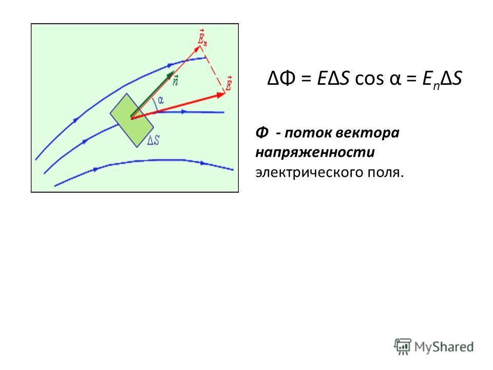 ΔΦ = EΔS cos α = E n ΔS Φ - поток вектора напряженности электрического поля.