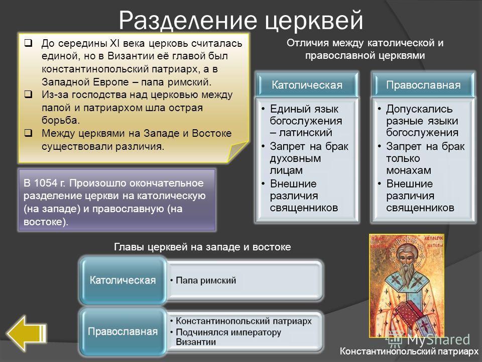 Разделение церквей До середины XI века церковь считалась единой, но в Византии её главой был константинопольский патриарх, а в Западной Европе – папа римский. Из-за господства над церковью между папой и патриархом шла острая борьба. Между церквями на